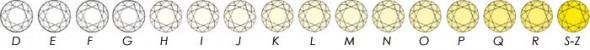 Diamanten-Farbskala der GIA (Gemological Institute of America)