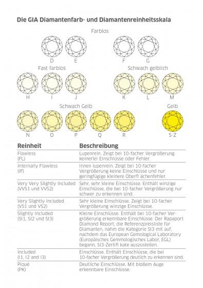 Diamantenfarb- und Diamantenreinheitsskala